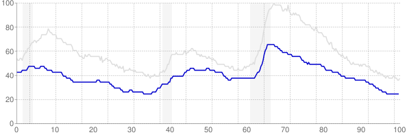 Iowa monthly unemployment rate chart from 1990 to May 2019